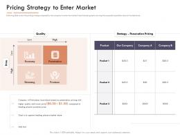 Market Intelligence Report Pricing Strategy To Enter Market Ppt Powerpoint Presentation Pictures