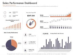 Market Intelligence Report Sales Performance Dashboard Ppt Powerpoint Presentation Ideas