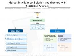 Market Intelligence Solution Architecture With Statistical Analysis