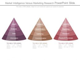Market Intelligence Versus Marketing Research Powerpoint Slide
