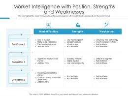 Market Intelligence With Position Strengths And Weaknesses