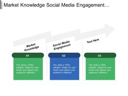 Market Knowledge Social Media Engagement Marketing Cloud Market Analysis