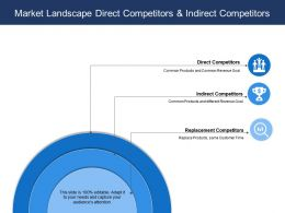 Market Landscape Direct Competitors And Indirect Competitors