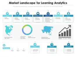 Market Landscape For Learning Analytics