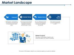 Market Landscape Forecast Market Driver Market Driver Key Trend