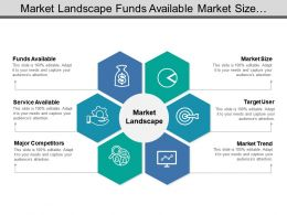 Market Landscape Funds Available Market Size Market Trend