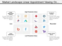 Market Landscape Linear Appointment Viewing On Demand Viewing