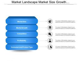 Market Landscape Market Size Growth Competition Profitability