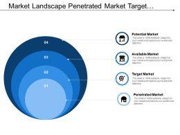 Market Landscape Penetrated Market Target Market Available Market