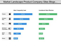Market Landscape Product Company Sites Blogs Seminar Social Sites
