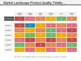 Market Landscape Product Quality Fidelity Customer Service