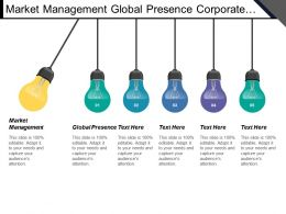 Market Management Global Presence Corporate Level Strategy Knowledge Market
