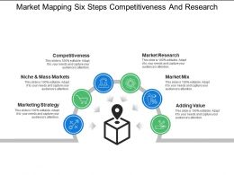 Market Mapping Six Steps Competitiveness And Research