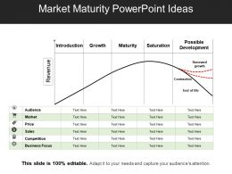Market Maturity PowerPoint Ideas