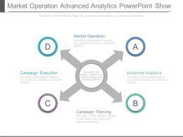 Market Operation Advanced Analytics Powerpoint Show