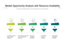Market Opportunity Analysis With Resource Availability