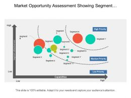 Market Opportunity Assessment Showing Segment Attractiveness Vs Capabilities