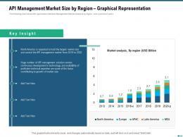 Market Outlook API Management Market Size By Region Graphical Representation Ppt Slides