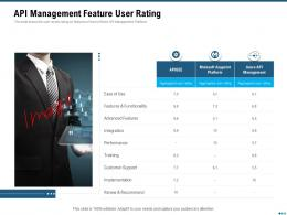 Market Outlook Of API Management API Management Feature User Rating Ppt Summary