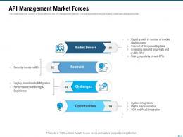Market Outlook Of API Management API Management Market Forces Ppt Download