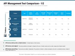 Market Outlook Of API Management API Management Tool Comparison Proxy Ppt Slides Inspiration