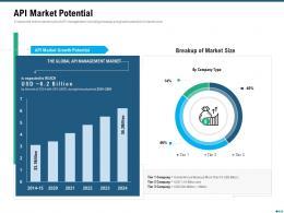 Market Outlook Of API Management API Market Potential Ppt Summary Master Slide