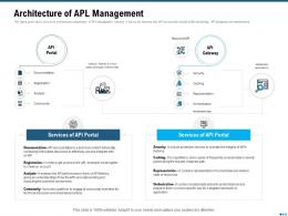 Market Outlook Of API Management Architecture Of APL Management Ppt Styles Graphics Design