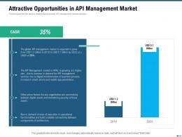Market Outlook Of API Management Attractive Opportunities In API Management Market Ppt Grid