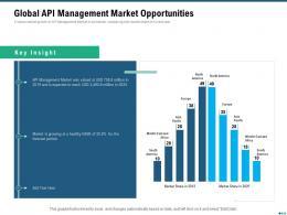 Market Outlook Of API Management Global API Management Market Opportunities Ppt Ideas