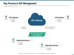 Market Outlook Of API Management Key Process In API Management Ppt Styles Guide