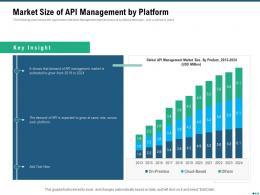 Market Outlook Of API Management Market Size Of API Management By Platform Ppt Model