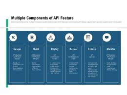Market Outlook Of API Management Multiple Components Of API Feature Ppt Model Graphics