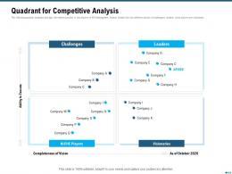 Market Outlook Of API Management Quadrant For Competitive Analysis Ppt Portfolio Template