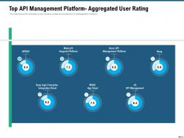 Market Outlook Top API Management Platform Aggregated User Rating Ppt Icon