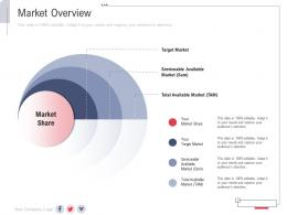 Market Overview New Service Initiation Plan Ppt Formats