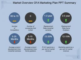Market Overview Of A Marketing Plan Ppt Summary