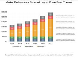 Market Performance Forecast Layout Powerpoint Themes