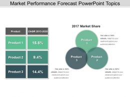 Market Performance Forecast PowerPoint Topics
