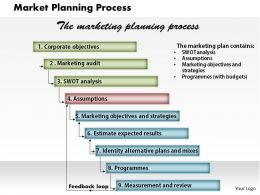 Market Planning Process Powerpoint Presentation Slide Template