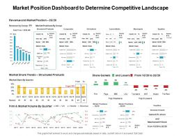 Market Position Dashboard To Determine Competitive Landscape Ppt Powerpoint Presentation Slide