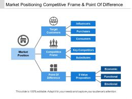 Market Positioning Competitive Frame And Point Of Difference