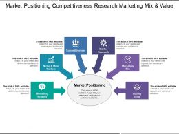 Market Positioning Competitiveness Research Marketing Mix And Value