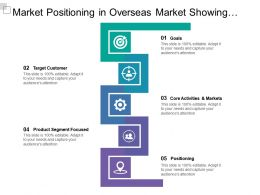 Market Positioning In Overseas Market Showing Goals Target Customers Positioning