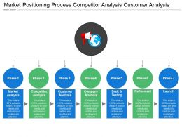 Market Positioning Process Competitor Analysis Customer Analysis