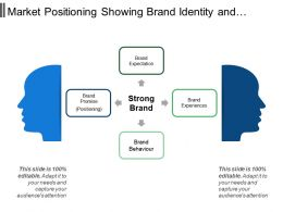 Market Positioning Showing Brand Identity And Brand Image