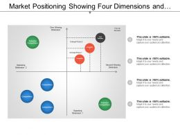 Market Positioning Showing Four Dimensions And Competitor