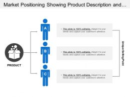 Market Positioning Showing Product Description And Unique Selling Points
