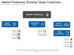 Market Positioning Showing Target Customers Competitive Frame