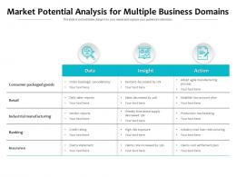 Market Potential Analysis For Multiple Business Domains