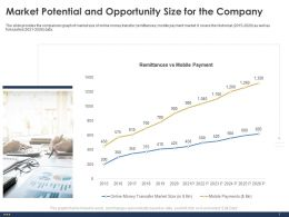 Market Potential And Opportunity Size For The Company Mobile Ppt Powerpoint Guide
